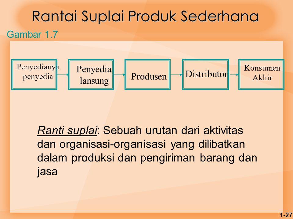 1-27 Penyedianya penyedia Penyedia lansung Produsen Distributor Konsumen Akhir Rantai Suplai Produk Sederhana Gambar 1.7 Ranti suplai: Sebuah urutan d