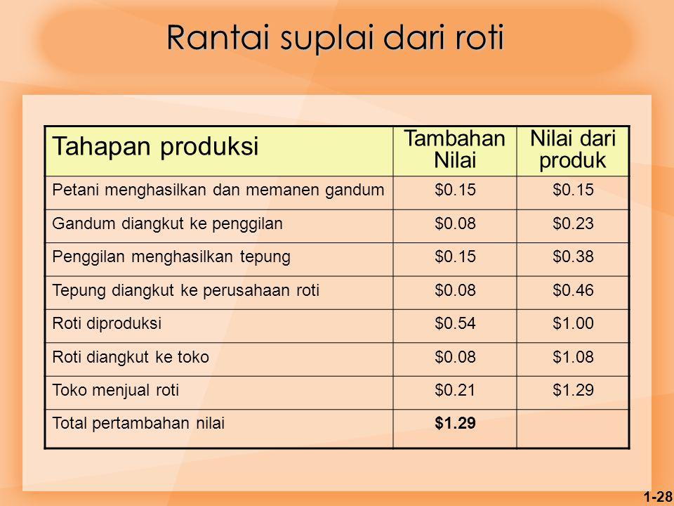 1-28 Tahapan produksi Tambahan Nilai Nilai dari produk Petani menghasilkan dan memanen gandum$0.15 Gandum diangkut ke penggilan$0.08$0.23 Penggilan me