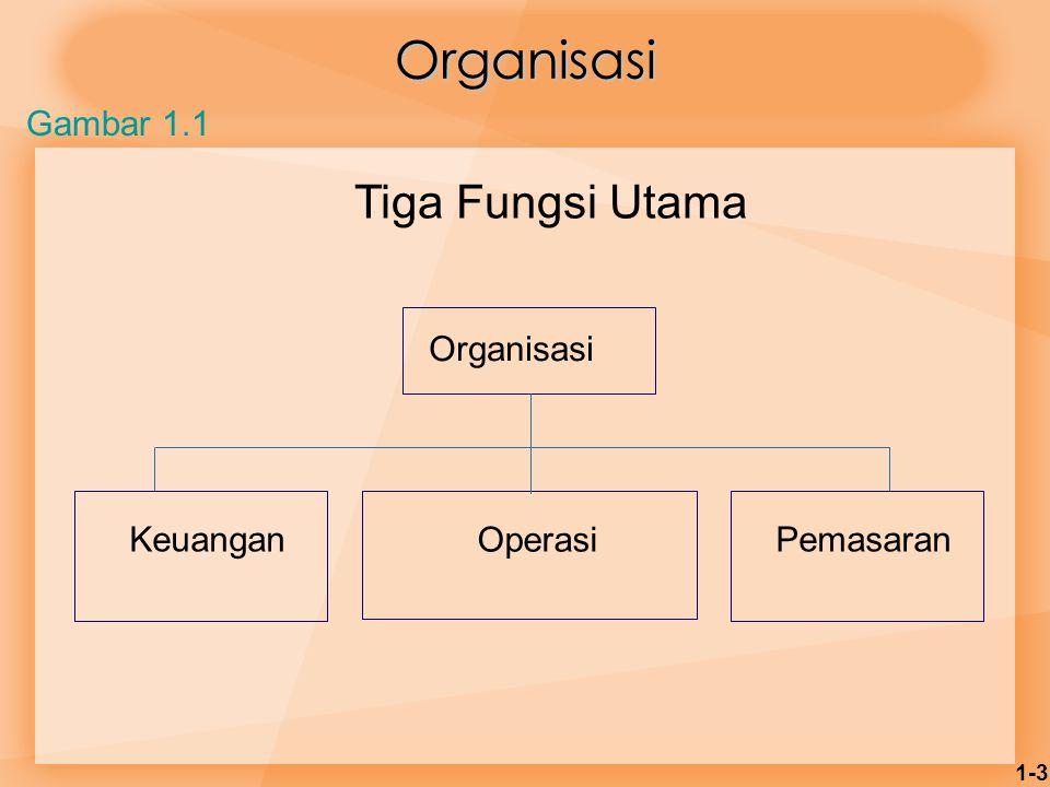 1-3 Organisasi Tiga Fungsi Utama Organisasi Keuangan Operasi Pemasaran Gambar 1.1