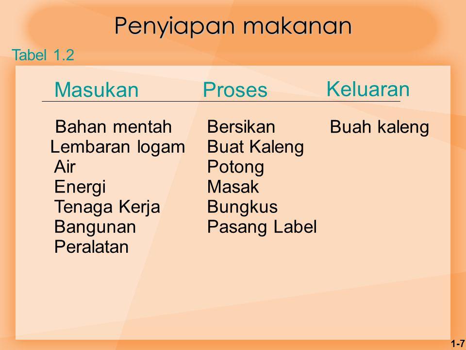 1-8 Proses di rumah sakit MasukanProsesKeluaran Dokter, perawatTesPasien sehat Rumah sakitBedah Suplai obatMonitor PeralatanPengobatan LaboratoriumTerapi Tabel 1.2