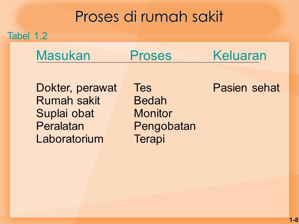 1-8 Proses di rumah sakit MasukanProsesKeluaran Dokter, perawatTesPasien sehat Rumah sakitBedah Suplai obatMonitor PeralatanPengobatan LaboratoriumTer