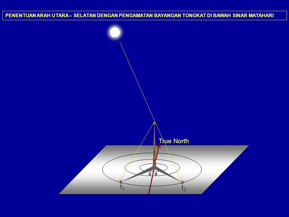 t1t1 MENGUKUR DIAMETER SUDUT MATAHARI DENGAN TELESKOP PANDANGAN LEWAT EYEPIECE MOTOR DRIVE TELESKOP OFF d =(t 2 – t 1 ) / 240 t 2 dan t 1 dalam detik, d dalam derajat busur t2t2