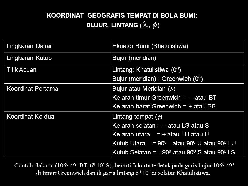 SISTEM DAN APLIKASI TATA KOORDINAT Oleh: Cecep Nurwendaya Penceramah Planetarium & Obs. Jakarta