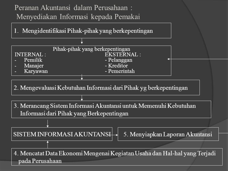 Peranan Akuntansi dalam Perusahaan : Menyediakan Informasi kepada Pemakai Pihak-pihak yang berkepentingan INTERNAL : EKSTERNAL : - Pemilik- Pelanggan