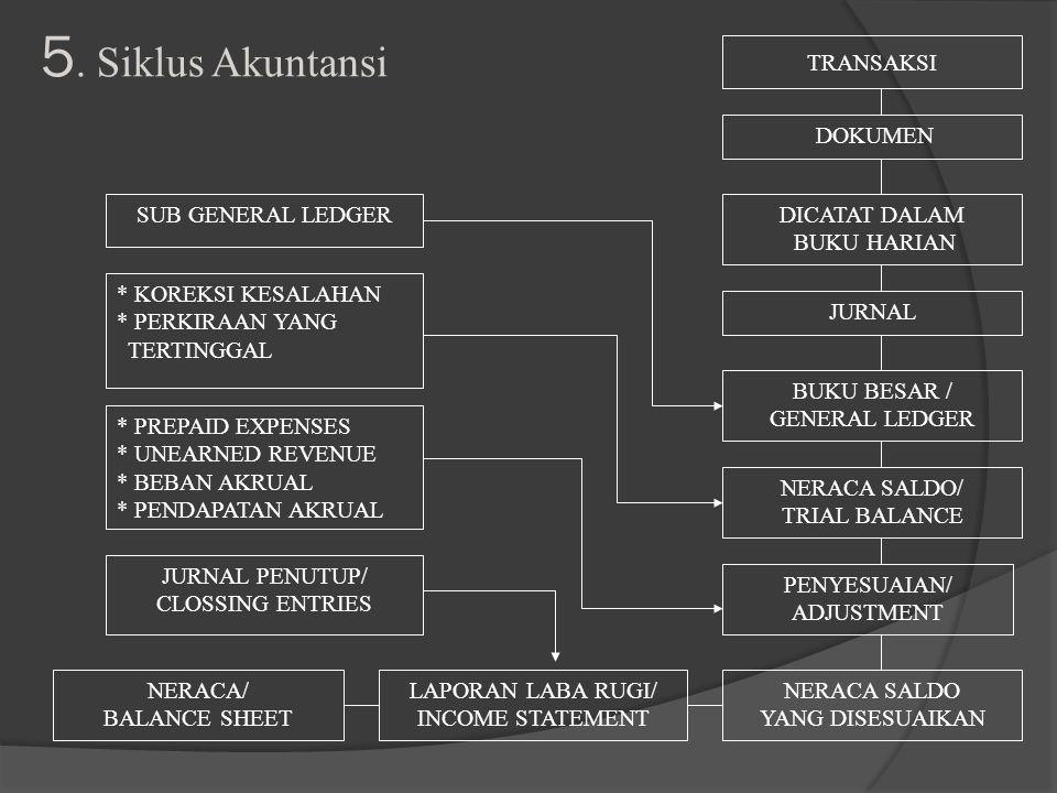 5. Siklus Akuntansi DOKUMEN TRANSAKSI DICATAT DALAM BUKU HARIAN JURNAL BUKU BESAR / GENERAL LEDGER NERACA SALDO/ TRIAL BALANCE JURNAL PENUTUP/ CLOSSIN