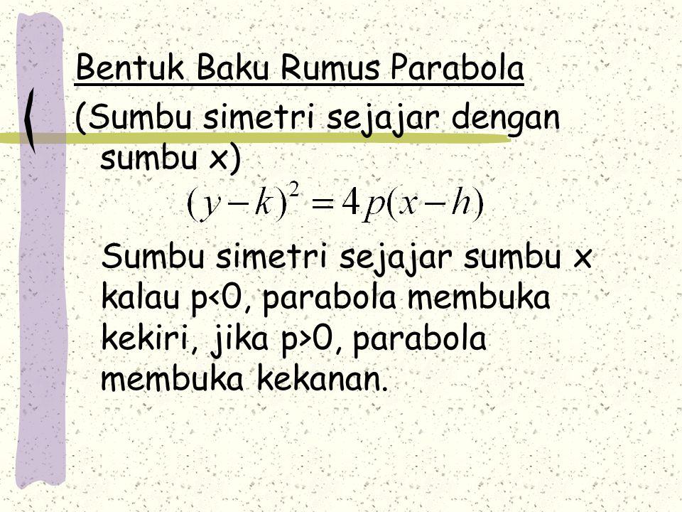 Bentuk Baku Rumus Parabola (Sumbu simetri sejajar dengan sumbu x) Sumbu simetri sejajar sumbu x kalau p 0, parabola membuka kekanan.