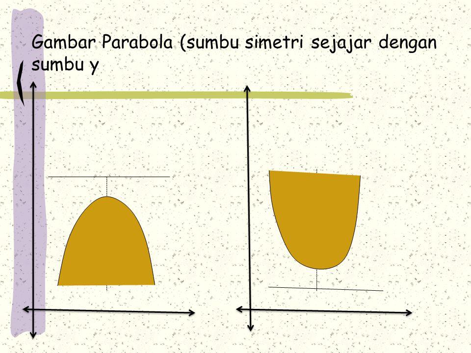 Gambar Parabola (sumbu simetri sejajar dengan sumbu y