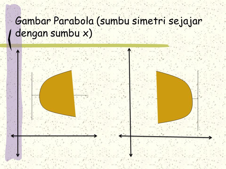 Gambar Parabola (sumbu simetri sejajar dengan sumbu x)