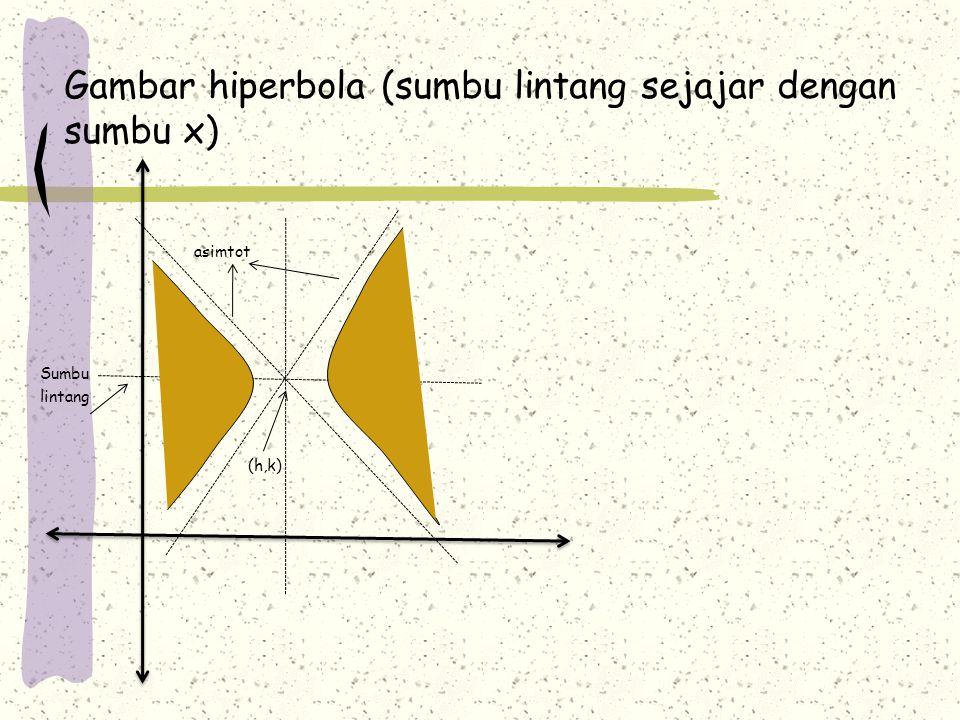 Gambar hiperbola (sumbu lintang sejajar dengan sumbu x) asimtot Sumbu lintang (h,k)