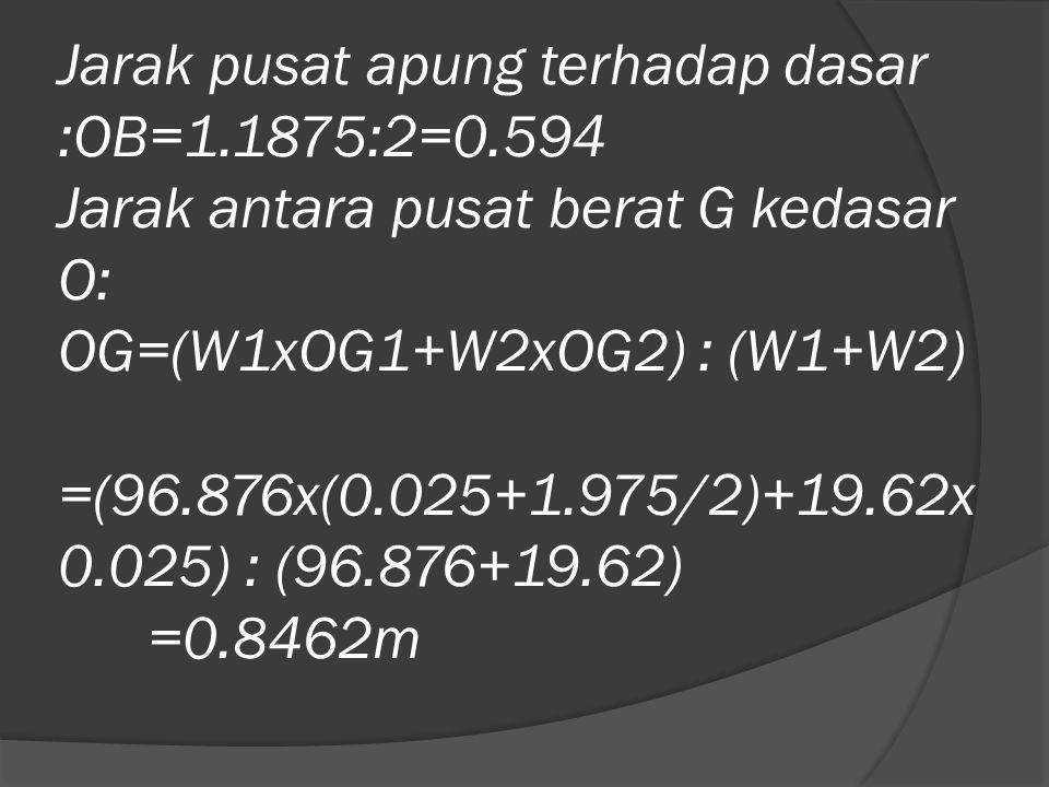 Jarak pusat apung terhadap dasar :OB=1.1875:2=0.594 Jarak antara pusat berat G kedasar O: OG=(W1xOG1+W2xOG2) : (W1+W2) =(96.876x(0.025+1.975/2)+19.62x