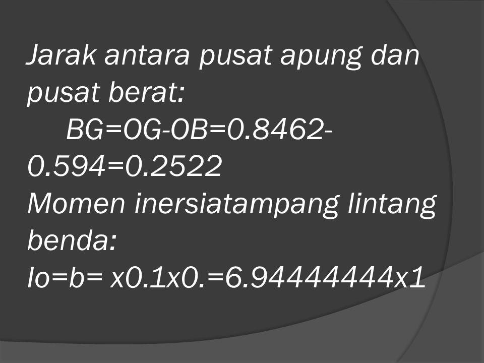Jarak antara pusat apung dan pusat berat: BG=OG-OB=0.8462- 0.594=0.2522 Momen inersiatampang lintang benda: Io=b= x0.1x0.=6.94444444x1
