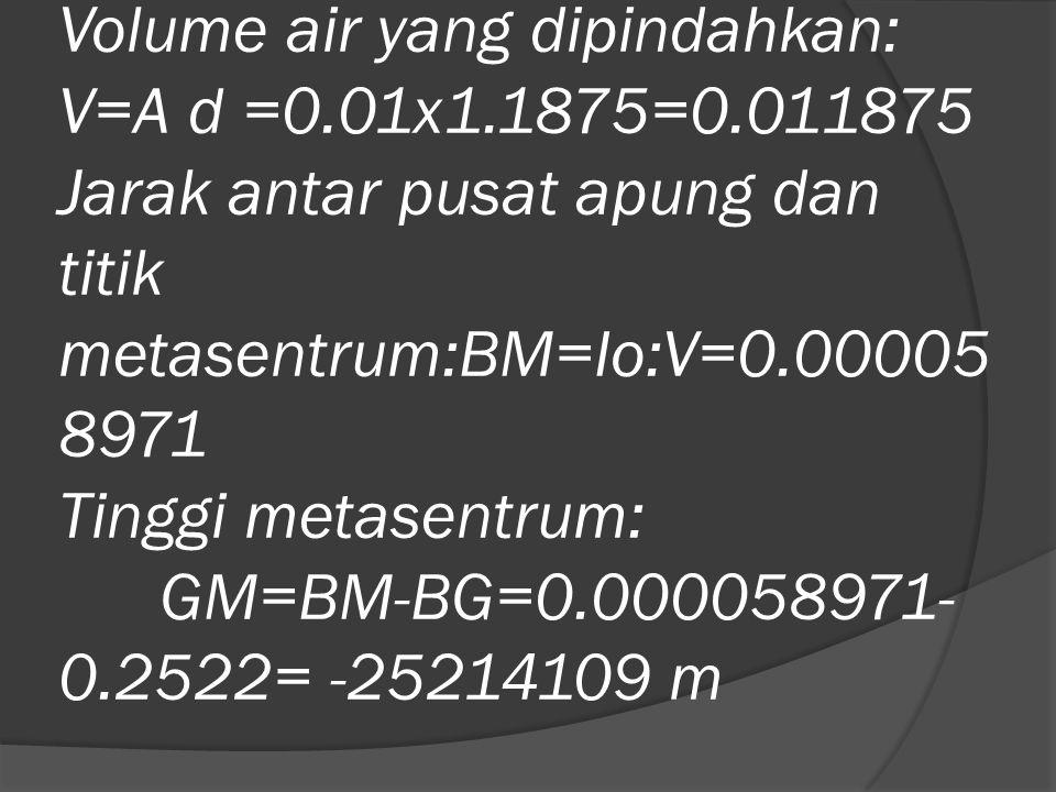 Volume air yang dipindahkan: V=A d =0.01x1.1875=0.011875 Jarak antar pusat apung dan titik metasentrum:BM=Io:V=0.00005 8971 Tinggi metasentrum: GM=BM-