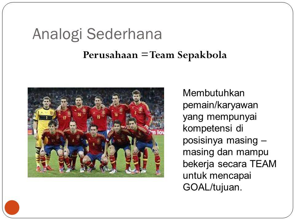 Analogi Sederhana Perusahaan = Team Sepakbola 5 Membutuhkan pemain/karyawan yang mempunyai kompetensi di posisinya masing – masing dan mampu bekerja s
