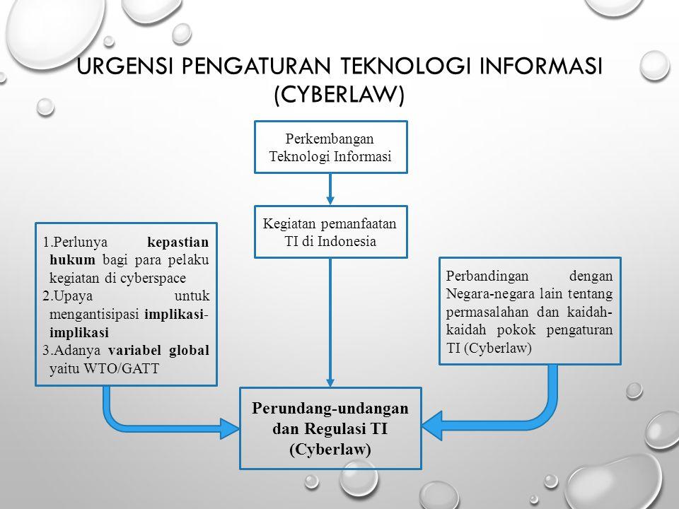 URGENSI PENGATURAN TEKNOLOGI INFORMASI (CYBERLAW) Perkembangan Teknologi Informasi Kegiatan pemanfaatan TI di Indonesia 1.Perlunya kepastian hukum bag