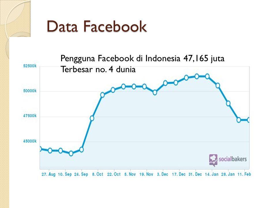 Data Facebook Pengguna Facebook di Indonesia 47,165 juta Terbesar no. 4 dunia