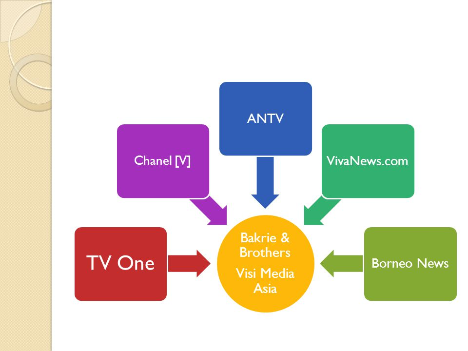 Bakrie & Brothers Visi Media Asia TV One Chanel [V] ANTVVivaNews.comBorneo News