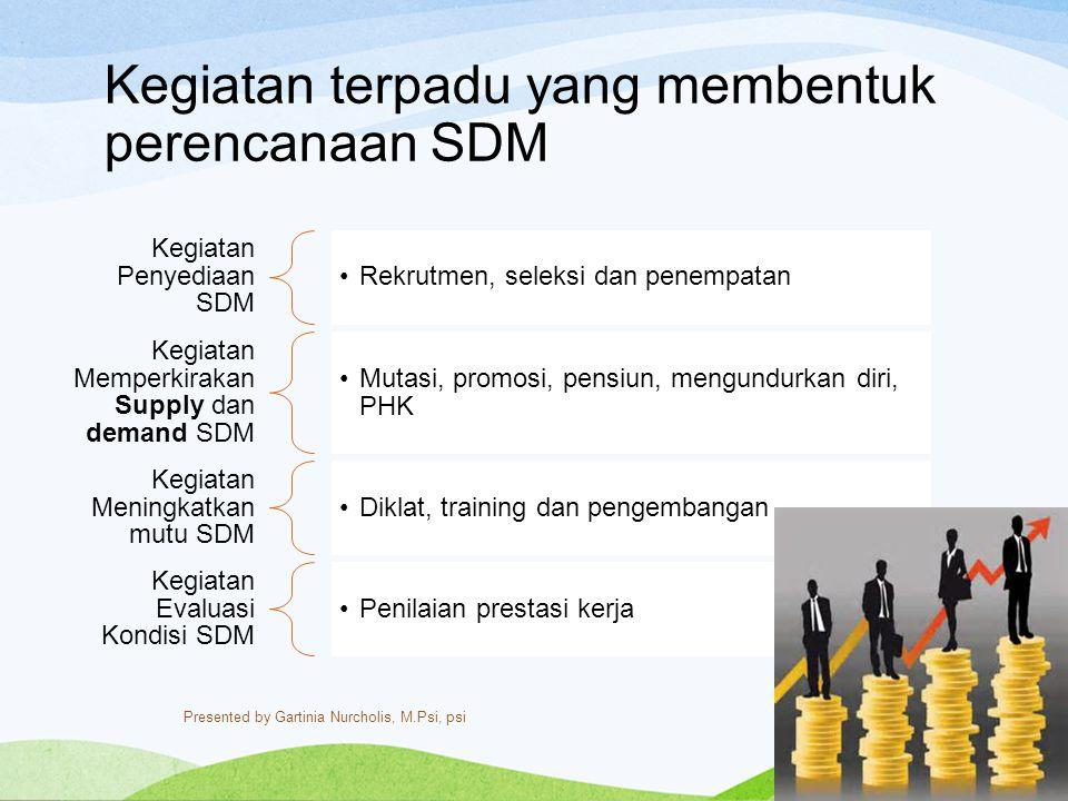 Kegiatan terpadu yang membentuk perencanaan SDM Kegiatan Penyediaan SDM Rekrutmen, seleksi dan penempatan Kegiatan Memperkirakan Supply dan demand SDM