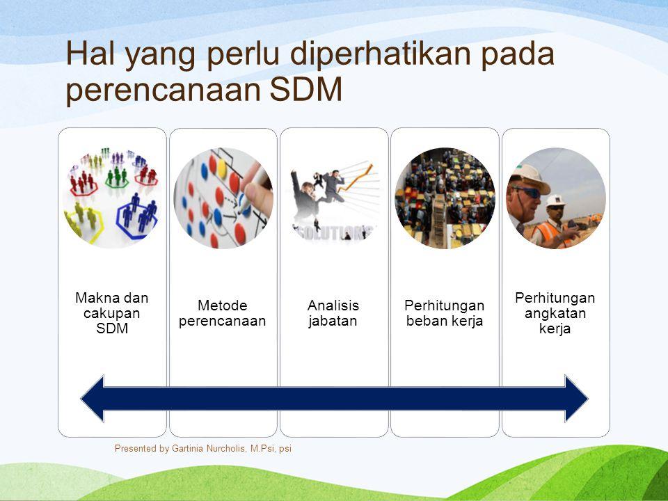 Hal yang perlu diperhatikan pada perencanaan SDM Makna dan cakupan SDM Metode perencanaan Analisis jabatan Perhitungan beban kerja Perhitungan angkata