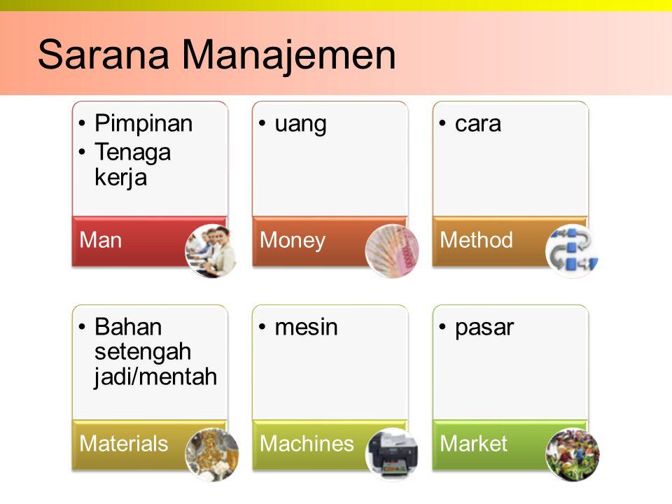 Sarana Manajemen Pimpinan Tenaga kerja Man uang Money cara Method Bahan setengah jadi/mentah Materials mesin Machines pasar Market