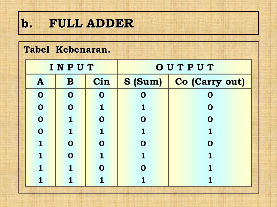 b.FULL ADDER Tabel Kebenaran. I N P U T O U T P U T ABCin S (Sum) Co (Carry out) 0000111100110011010101010101010100010111