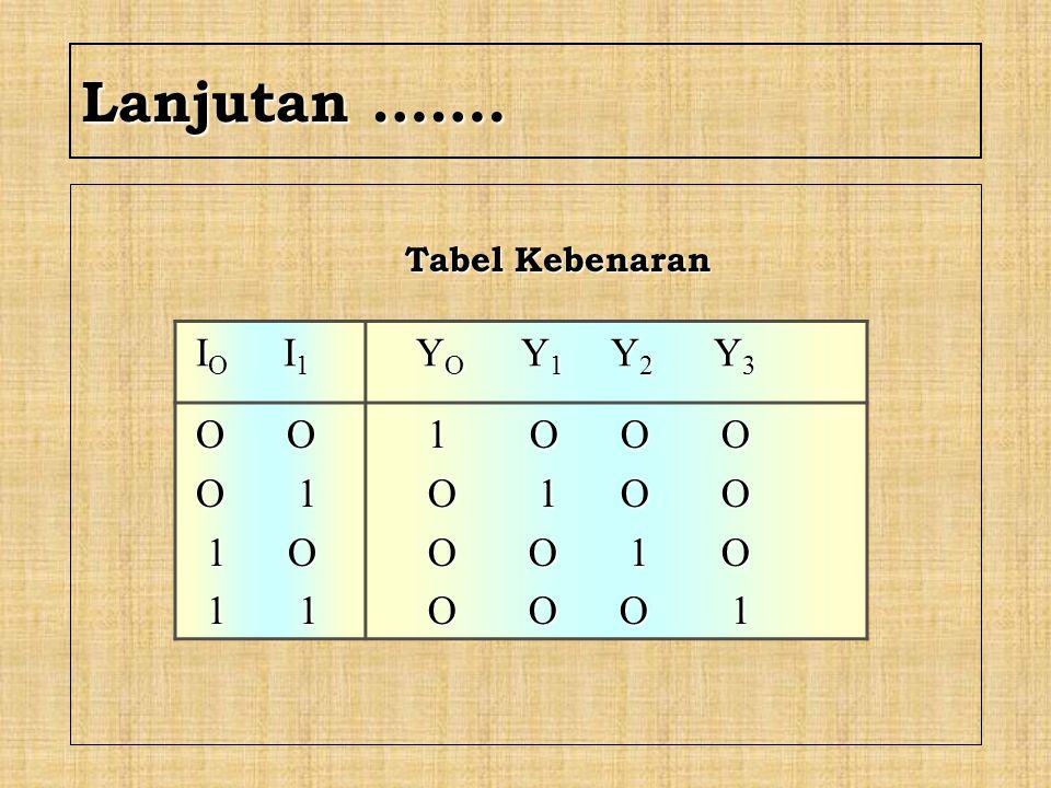 F.DEMULTIPLEXER (DEMUX) Blok Diagram Logika DEMUX DEMUX 1 x (n + 1) I Input Select/address BA Y0Y0 Y1Y1 Y n