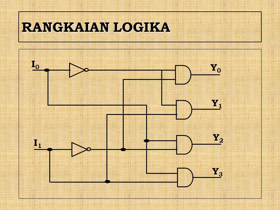 X.RANGKAIAN LOGIKA KOMBINASIONAL A.ADDER Manipulasi matematika seperti menjumlah,mengurang,mengali dan membagi dapat dilakukan dengan logika penjumlahan.