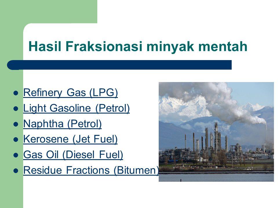 Hasil Fraksionasi minyak mentah Refinery Gas (LPG) Light Gasoline (Petrol) Naphtha (Petrol) Kerosene (Jet Fuel) Gas Oil (Diesel Fuel) Residue Fractions (Bitumen)