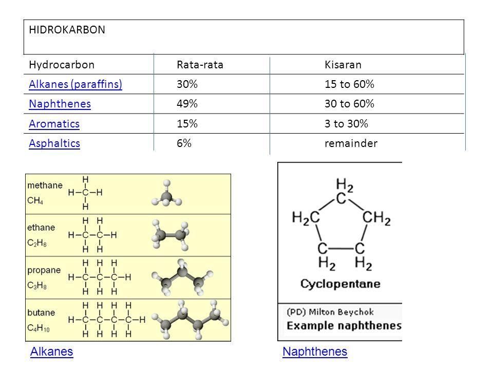 HydrocarbonRata-rataKisaran Alkanes (paraffins)30%15 to 60% Naphthenes49%30 to 60% Aromatics15%3 to 30% Asphaltics6%remainder Aromatics HIDROKARBON Asphaltics