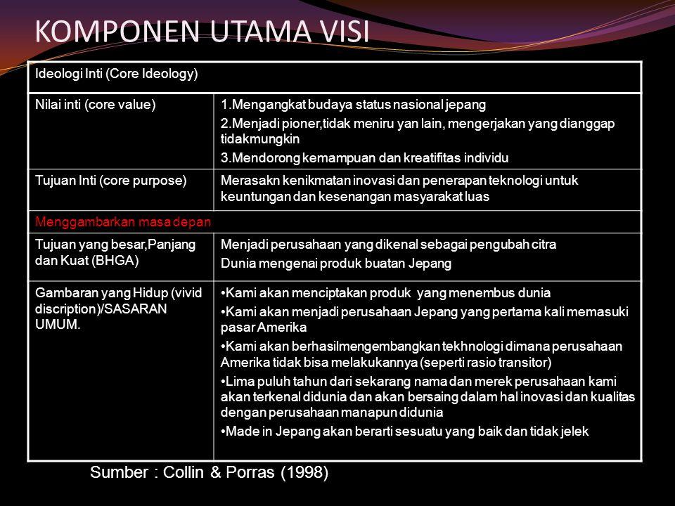 KOMPONEN UTAMA VISI Ideologi Inti (Core Ideology) Nilai inti (core value)1.Mengangkat budaya status nasional jepang 2.Menjadi pioner,tidak meniru yan