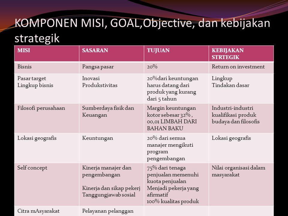 KOMPONEN MISI, GOAL,Objective, dan kebijakan strategik MISISASARANTUJUANKEBIJAKAN STRTEGIK BisnisPangsa pasar20%Return on investment Pasar target Ling