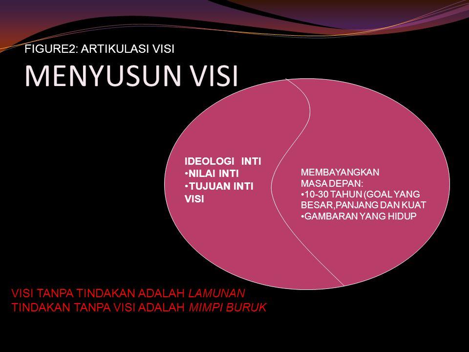 MENYUSUN VISI IDEOLOGI INTI NILAI INTI TUJUAN INTI VISI MEMBAYANGKAN MASA DEPAN: 10-30 TAHUN (GOAL YANG BESAR,PANJANG DAN KUAT GAMBARAN YANG HIDUP FIGURE2: ARTIKULASI VISI VISI TANPA TINDAKAN ADALAH LAMUNAN TINDAKAN TANPA VISI ADALAH MIMPI BURUK