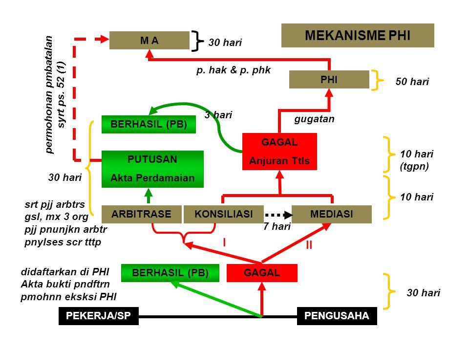 MEKANISME PENYELESAIAN (2) TANPA PIHAK III (didalam perusahaan) DIBANTU PIHAK III (diluar perusahaan) NEGOSIASI M. KELUH KESAH PENGADILAN ARBITRASI KO