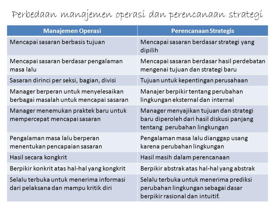 Perbedaan manajemen operasi dan perencanaan strategi Manajemen OperasiPerencanaan Strategis Mencapai sasaran berbasis tujuanMencapai sasaran berdasar