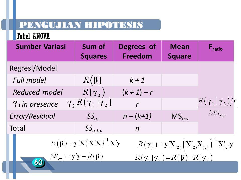 PENGUJIAN HIPOTESIS 6060 Sumber VariasiSum of Squares Degrees of Freedom Mean Square F ratio Regresi/Model Full modelk + 1 Reduced model(k + 1) – r in