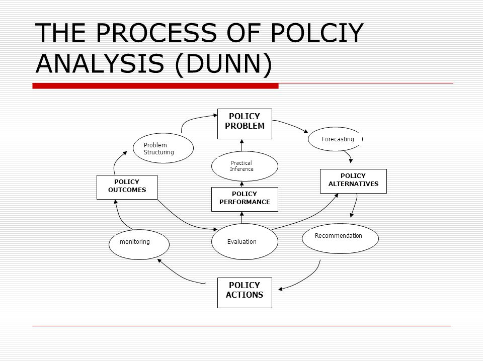 POLICY PROBLEM POLICY ACTIONS POLICY OUTCOMES POLICY ALTERNATIVES POLICY PERFORMANCE monitoring Problem Structuring Practical Inference Evaluation Rec