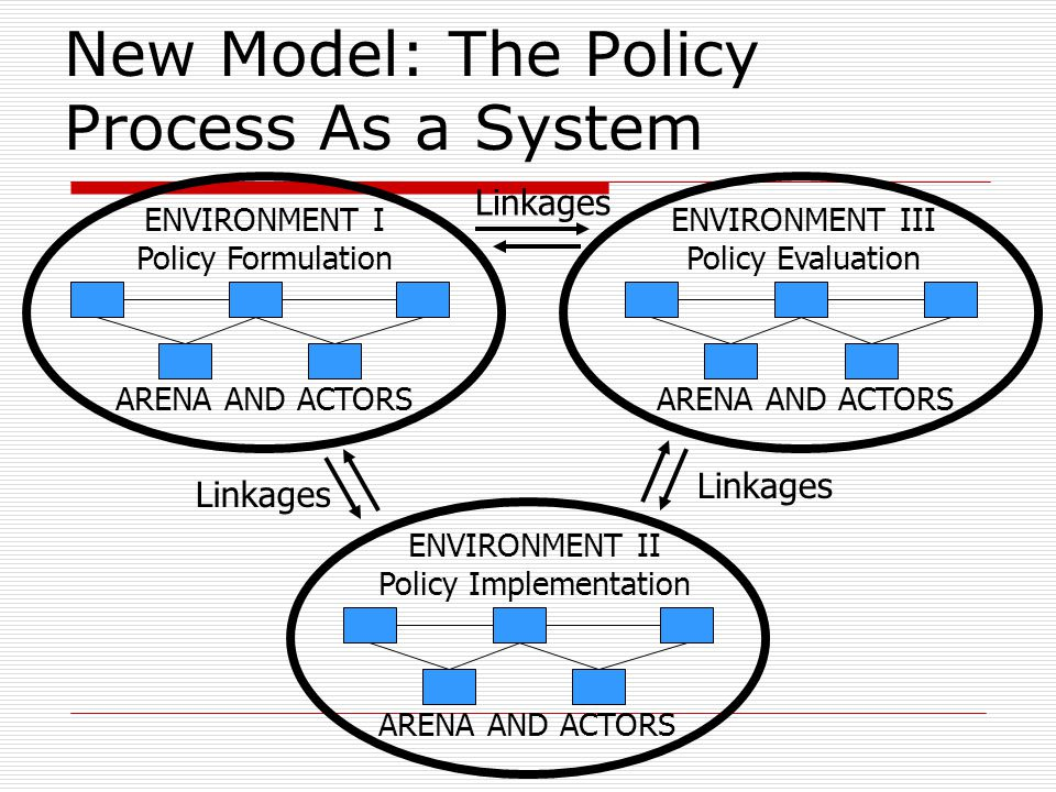 New Model: The Policy Process As a System Linkages ENVIRONMENT I Policy Formulation Linkages ARENA AND ACTORS ENVIRONMENT III Policy Evaluation ENVIRO