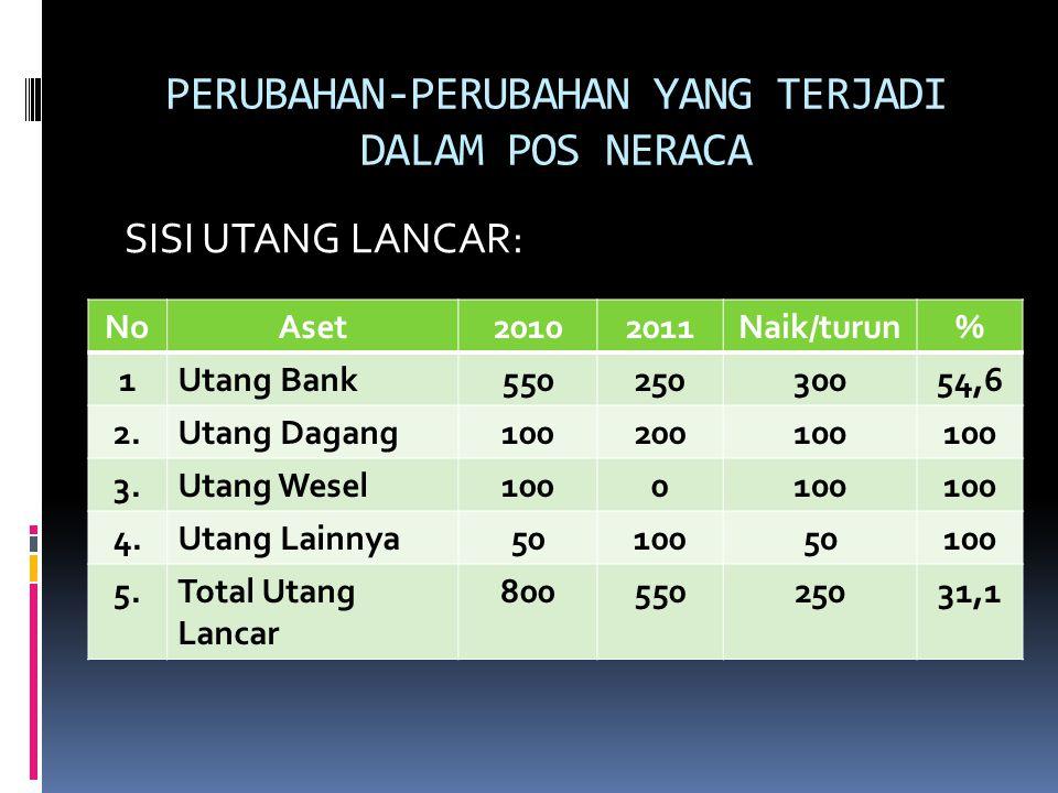 PERUBAHAN-PERUBAHAN YANG TERJADI DALAM POS NERACA SISI UTANG LANCAR: NoAset20102011Naik/turun% 1Utang Bank55025030054,6 2.Utang Dagang100200100 3.Utan