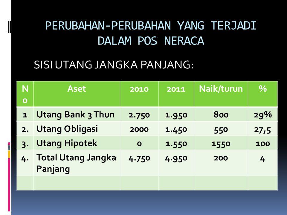 PERUBAHAN-PERUBAHAN YANG TERJADI DALAM POS NERACA SISI UTANG JANGKA PANJANG: NoNo Aset20102011Naik/turun% 1Utang Bank 3 Thun2.7501.95080029% 2.Utang O