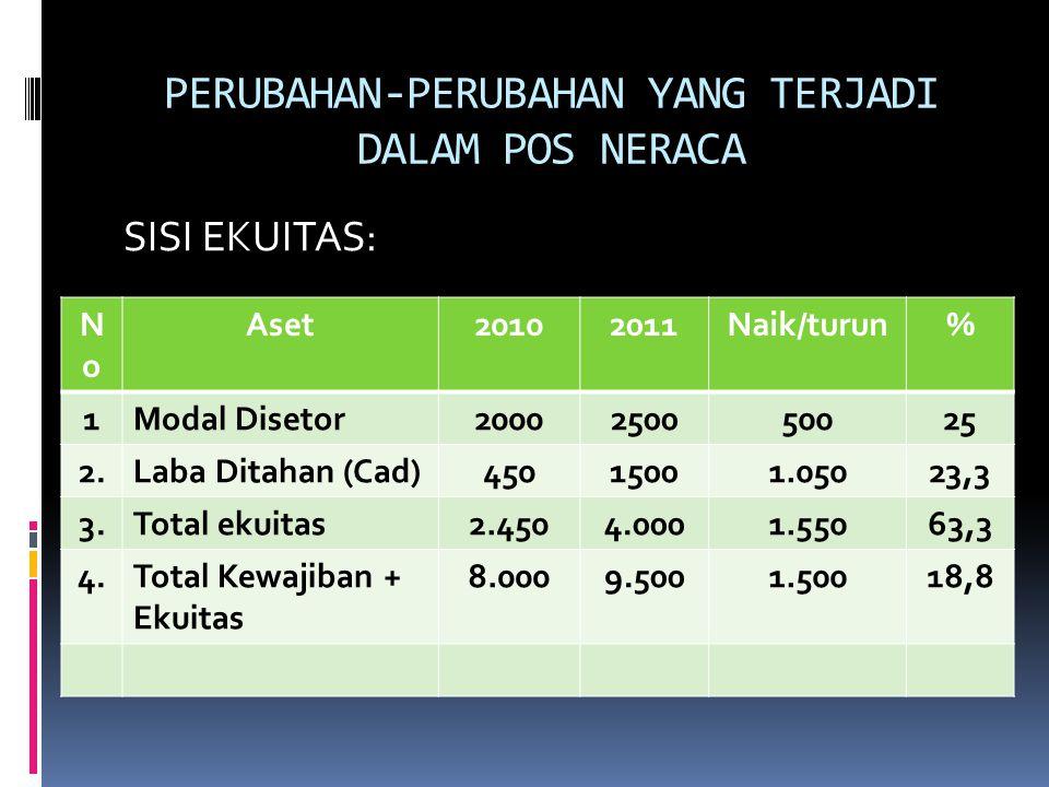 PERUBAHAN-PERUBAHAN YANG TERJADI DALAM POS NERACA SISI EKUITAS: NoNo Aset20102011Naik/turun% 1Modal Disetor2000250050025 2.Laba Ditahan (Cad)45015001.