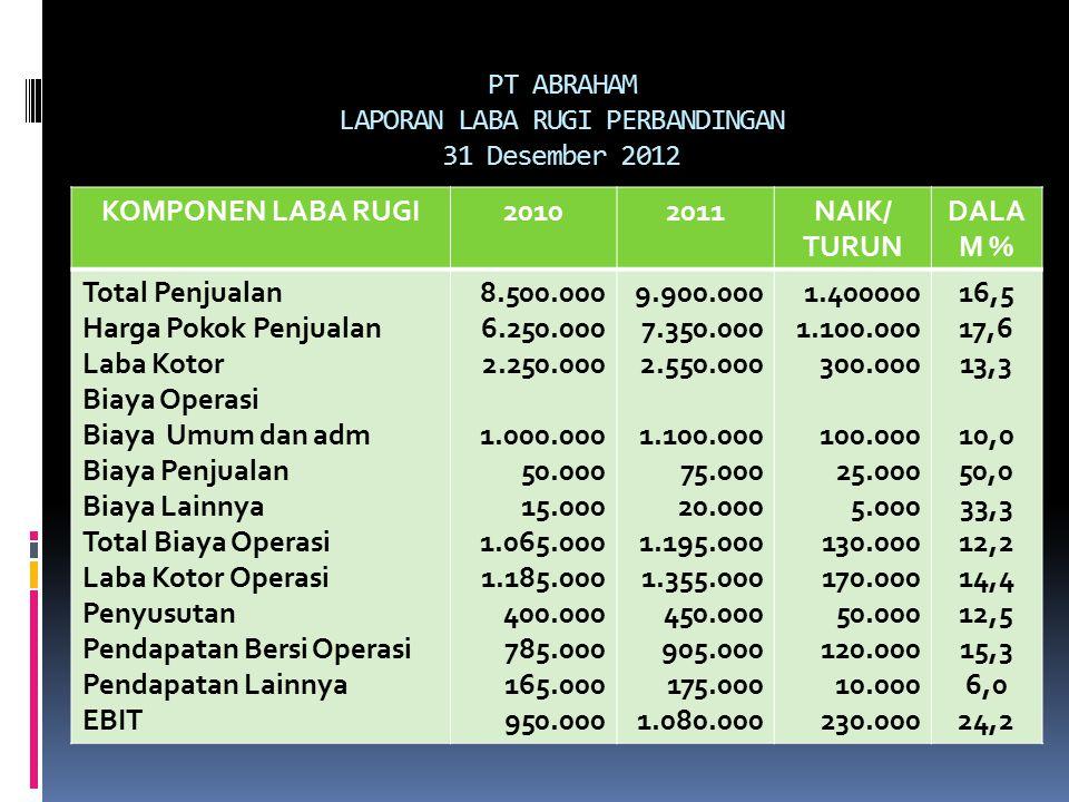 PT ABRAHAM LAPORAN LABA RUGI PERBANDINGAN 31 Desember 2012 KOMPONEN LABA RUGI20102011NAIK/ TURUN DALA M % Total Penjualan Harga Pokok Penjualan Laba K