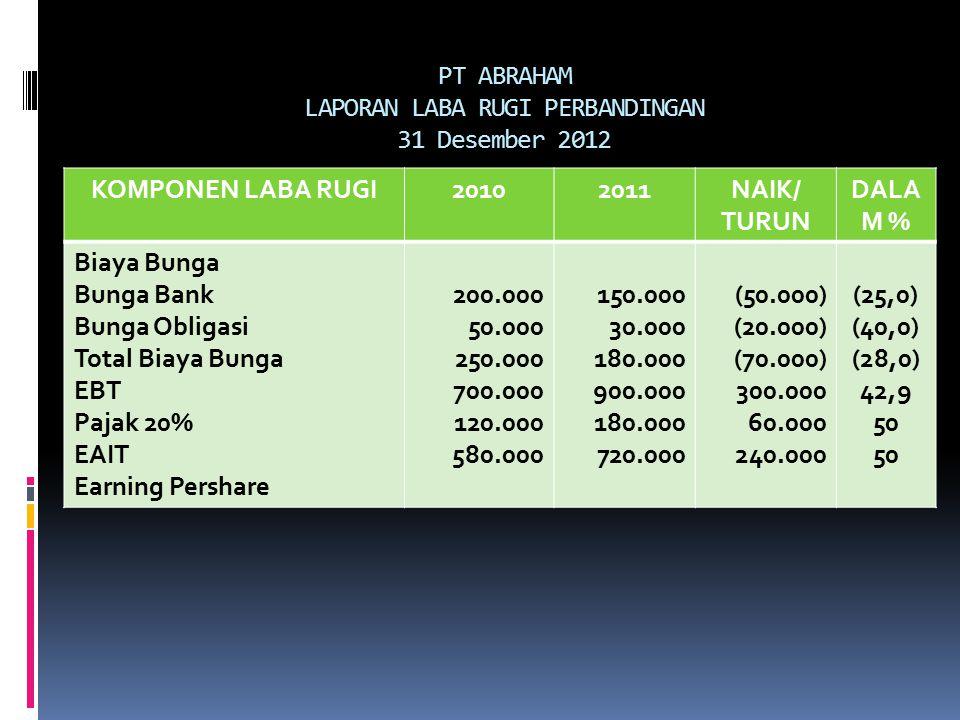 PT ABRAHAM LAPORAN LABA RUGI PERBANDINGAN 31 Desember 2012 KOMPONEN LABA RUGI20102011NAIK/ TURUN DALA M % Biaya Bunga Bunga Bank Bunga Obligasi Total