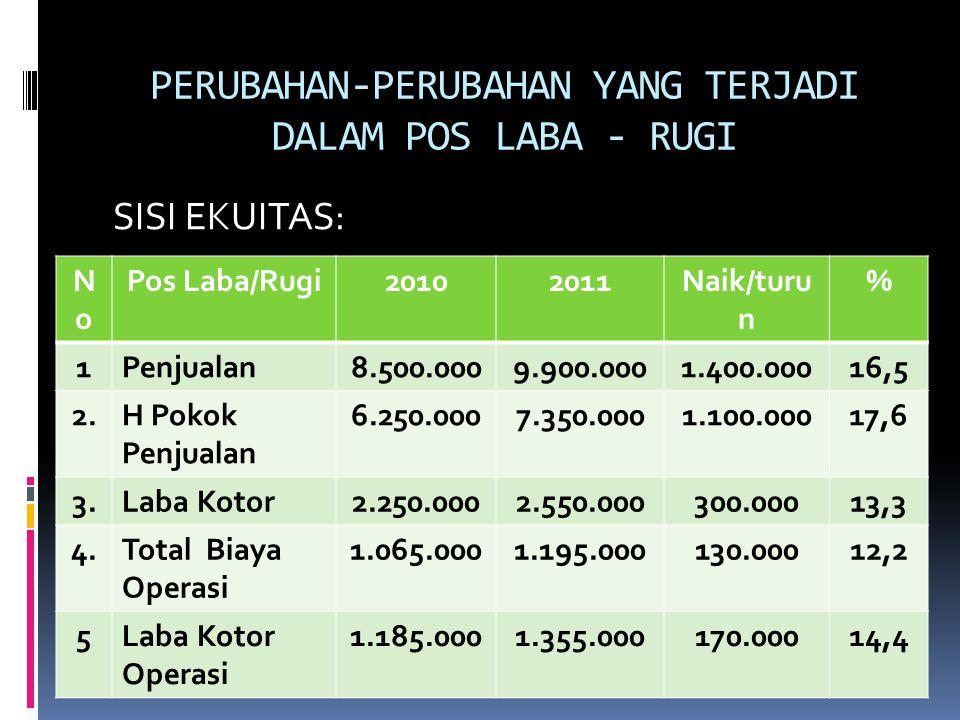 PERUBAHAN-PERUBAHAN YANG TERJADI DALAM POS LABA - RUGI SISI EKUITAS: NoNo Pos Laba/Rugi20102011Naik/turu n % 1Penjualan8.500.0009.900.0001.400.00016,5