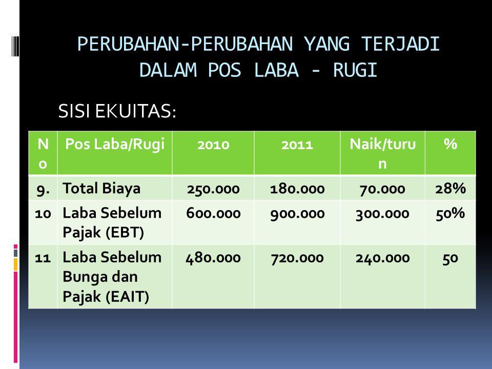 PERUBAHAN-PERUBAHAN YANG TERJADI DALAM POS LABA - RUGI SISI EKUITAS: NoNo Pos Laba/Rugi20102011Naik/turu n % 9.Total Biaya250.000180.00070.00028% 10La