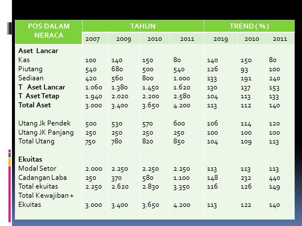 POS DALAM NERACA TAHUNTREND ( % ) 2007200920102011201920102011 Aset Lancar Kas Piutang Sediaan T Aset Lancar T Aset Tetap Total Aset Utang Jk Pendek U