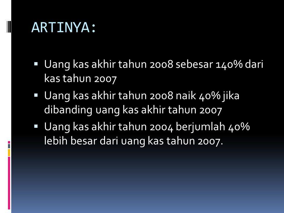 ARTINYA:  Uang kas akhir tahun 2008 sebesar 140% dari kas tahun 2007  Uang kas akhir tahun 2008 naik 40% jika dibanding uang kas akhir tahun 2007 