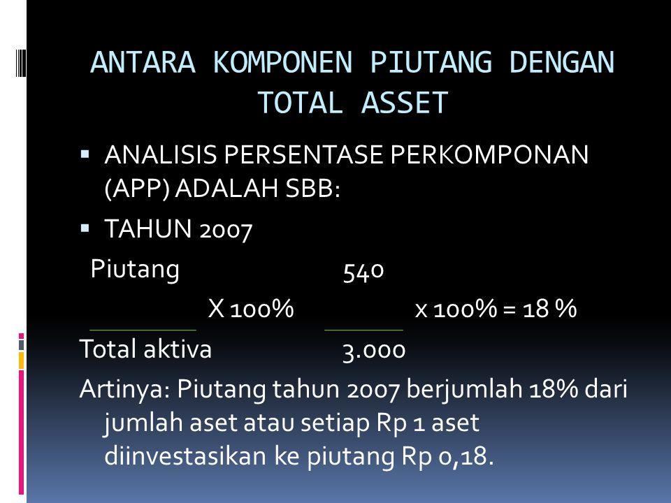 ANTARA KOMPONEN PIUTANG DENGAN TOTAL ASSET  ANALISIS PERSENTASE PERKOMPONAN (APP) ADALAH SBB:  TAHUN 2007 Piutang540 X 100% x 100% = 18 % Total akti