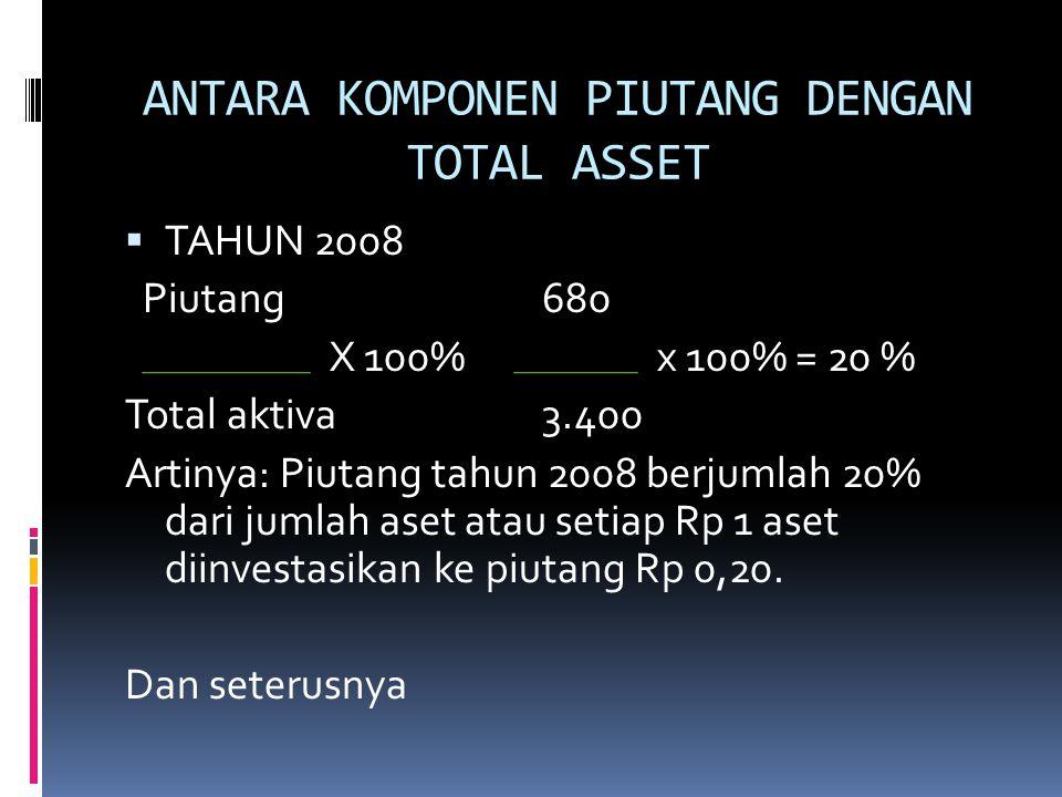 ANTARA KOMPONEN PIUTANG DENGAN TOTAL ASSET  TAHUN 2008 Piutang680 X 100% x 100% = 20 % Total aktiva3.400 Artinya: Piutang tahun 2008 berjumlah 20% da