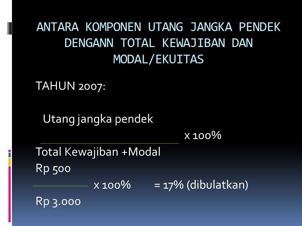 ANTARA KOMPONEN UTANG JANGKA PENDEK DENGANN TOTAL KEWAJIBAN DAN MODAL/EKUITAS TAHUN 2007: Utang jangka pendek x 100% Total Kewajiban +Modal Rp 500 x 1