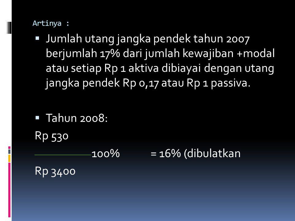 Artinya :  Jumlah utang jangka pendek tahun 2007 berjumlah 17% dari jumlah kewajiban +modal atau setiap Rp 1 aktiva dibiayai dengan utang jangka pend