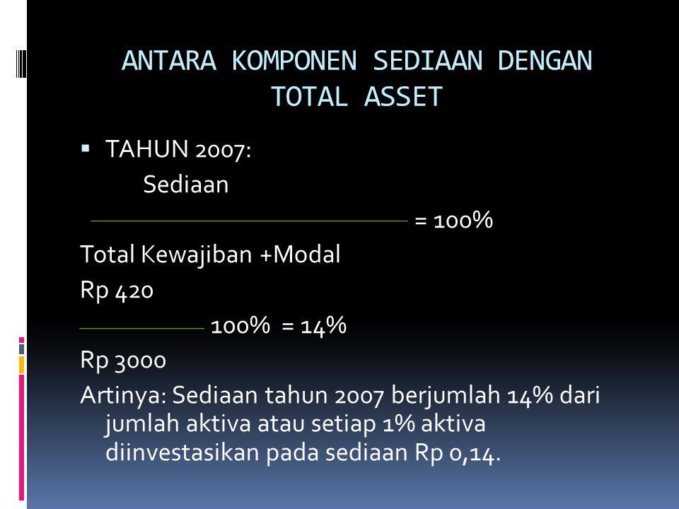 ANTARA KOMPONEN SEDIAAN DENGAN TOTAL ASSET  TAHUN 2007: Sediaan = 100% Total Kewajiban +Modal Rp 420 100% = 14% Rp 3000 Artinya: Sediaan tahun 2007 b